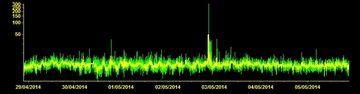 Current tremor signal (ECPNZ station, INGV Catania)