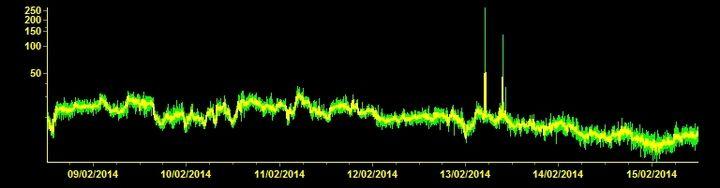 Current tremor signal (ECPN station, INGV Catania)