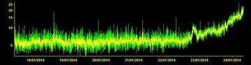 Current tremor signal (ECPN station, INGV-OE Catania)