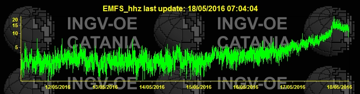 Rising tremor signal (EMFS station, INGV)