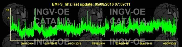 Current tremor signal (EMFS station / INGV Catania)