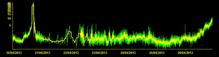 Tremor signal (ESLN station, INGV)