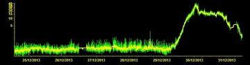 Tremor amplitude (ESLN station, INGV; note: logarithmic scale)