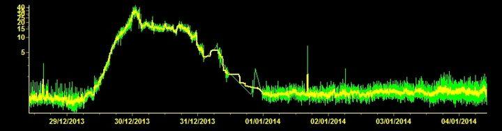 Current tremor signal (ESLN station, INGV Catania)