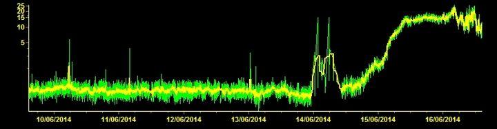 Current tremor amplitude (ESLN station, INGV Catania)