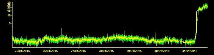 Current tremor signal (ESLNZ station, INGV Catania)