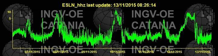 Tremor amplitude (ESLN station, INGV Catania)