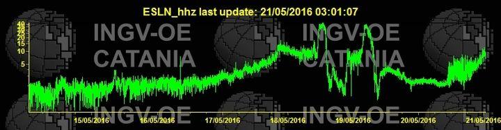 Current tremor signal (ESLN station / INGV Catania)