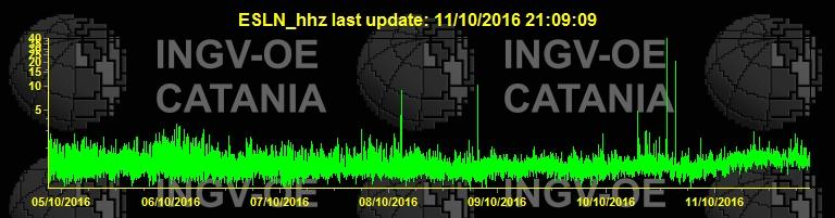 Current tremor amplitude (ESLN station / INGV Catania)