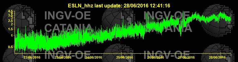 Etna's trmor amplitude (ESLN station, INGV Catania)