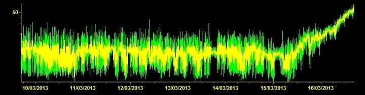 Tremor signal from Etna (INGV)