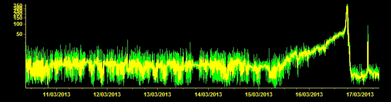 The tremor spike this morning is NOT a second paroxysm...