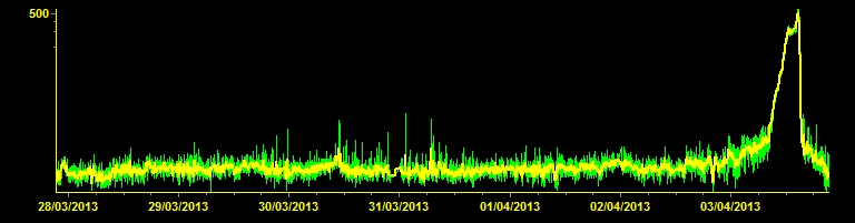 Tremor signal showing the relatively slow build up and long peak phase of the eruption
