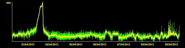 Current tremor signal from Etna (ETFI station, INGV Catania)