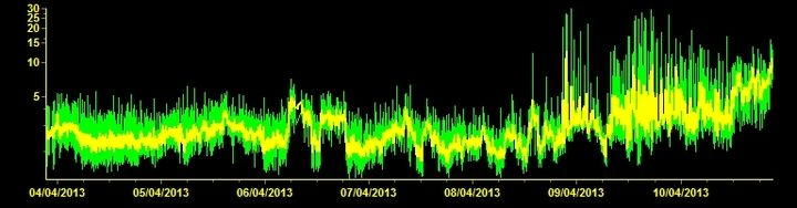 Tremor signal (ETFI station, INGV)