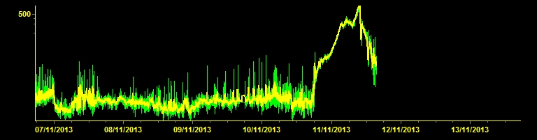 Tremor amplitude (EFTI station), cut off in the morning of 11 Nov when the station was covered by lava