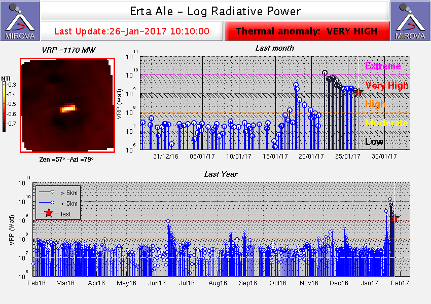 Heat signal from Erta Ale showing the extreme values since 19 Jan (MIROVA)
