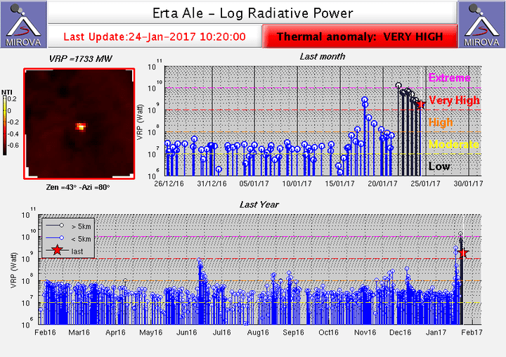 Heat signal from Erta Ale showing the extreme peak since 19 Jan (MIROVA)