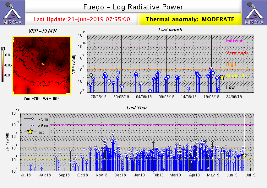 Heat signals from Fuego volcano as detected with the MODIS sensor from satellite (image: MIROVA)