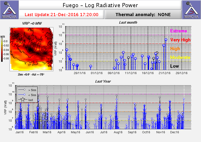 Heat signal from Fuego volcano showing the rythmic pattern of paroxysms in 2016 (MIROVA)