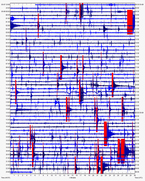 Seismic activity recorded at Iliamna volcano on 9 Mar 2012 (AVO)