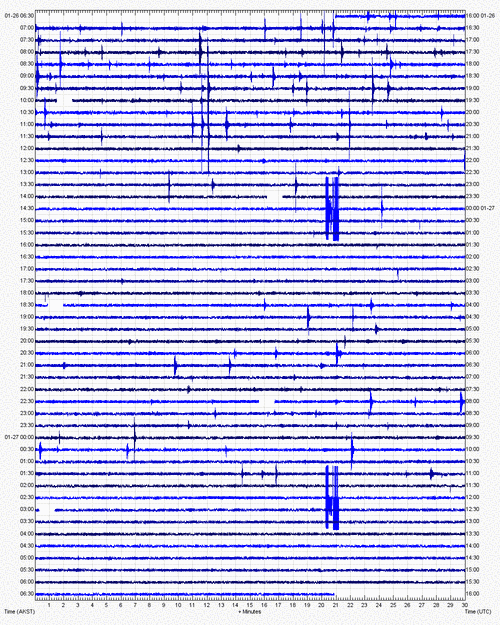 Current seismic signal at Katmai volcano (KBM station, AVO)