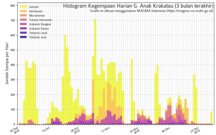 Seismicity of Krakatoa during the past weeks (image: VSI)