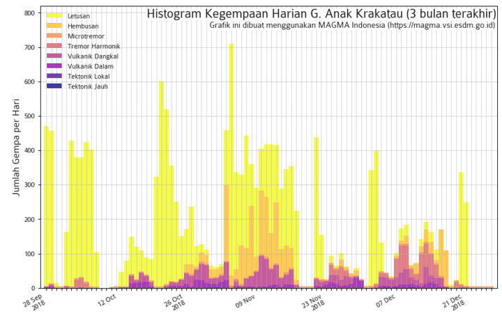 Recent seismic activity showing a rhythmic pattern of peaks in activity every 2-4 weeks (image: VSI)