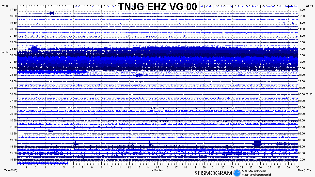 Seismic trace of the eruption this morning (image: Magma Indonesia / PVMBG)