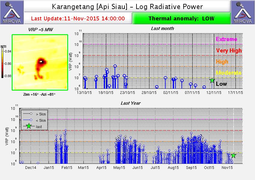 MODIS thermal signal from Karangetang (MIROVA)