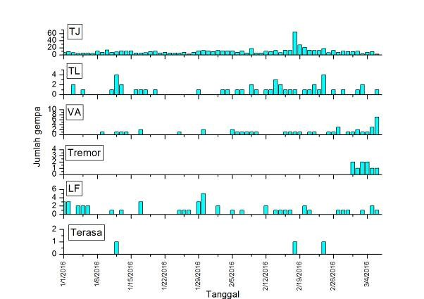 Seismic activity of Kie Besi volcano (Makian) over the past weeks (VSI)