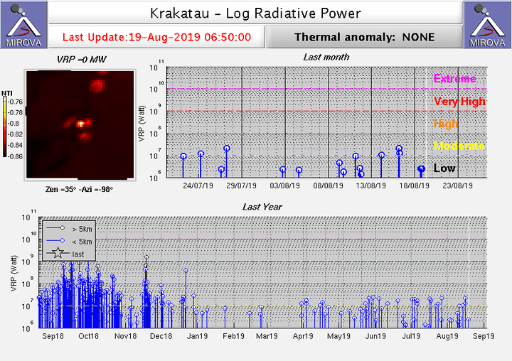 Heat signals from Krakatau volcano as detected with the MODIS sensor from satellite over the past months (image: MIROVA)