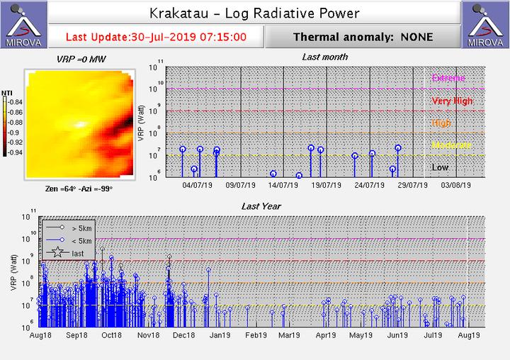 Heat signals from Krakatau volcano as detected with the MODIS sensor from satellite (image: MIROVA)