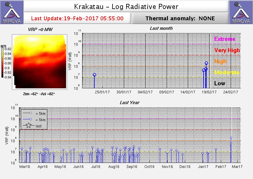 Heat signal from Krakatau volcano (MIROVA)