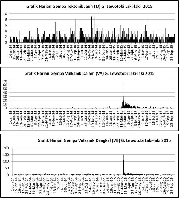 Seismic activity at Lewotobi Laki-Laki during 2015