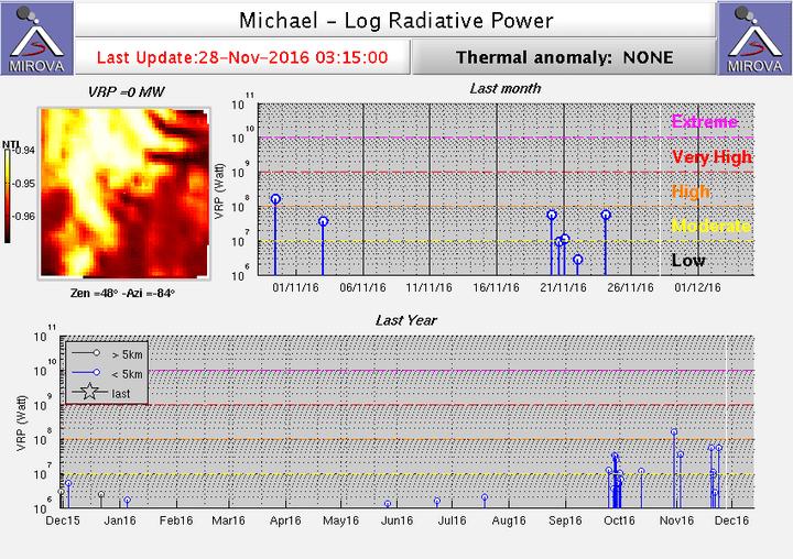 Heat signal from Michael volcano (MIROVA)