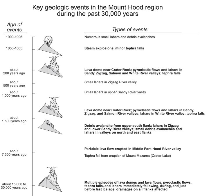 Summary of Mt Hood's geologic history (from the USGS Open-File Report 97-89)