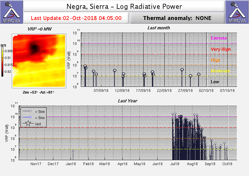 Heat radiation from Sierra Negra volcano during the past months (image: Mirova)