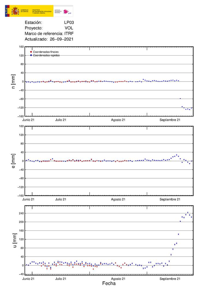 GPS measured deformation at LP03 station (IGN)