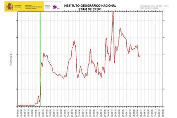 Tremor amplitude since the start of the eruption (green line; image: IGN)