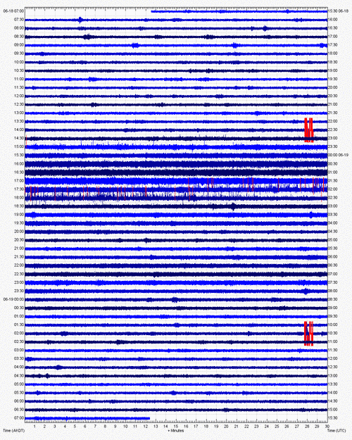 Current seismic activity (PVV station, AVO)