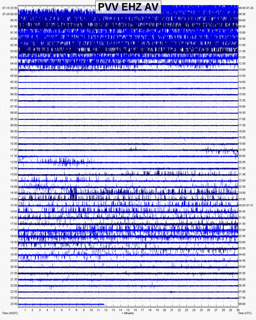Seismic recording from Pavlof volcano PVV station (AVO / USGS)