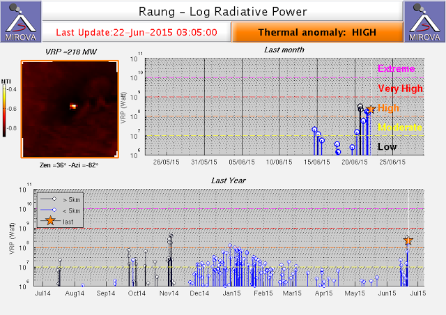 Thermal signal from Raung volcano (MIROVA)