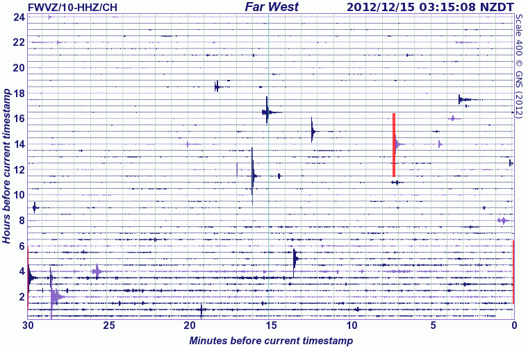 Current seismic signal from Ruapehu (GeoNet)