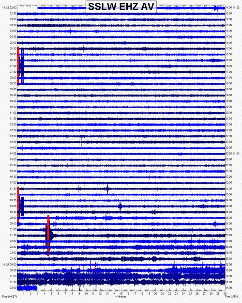 Current seismic signal (SSLW station, AVO)