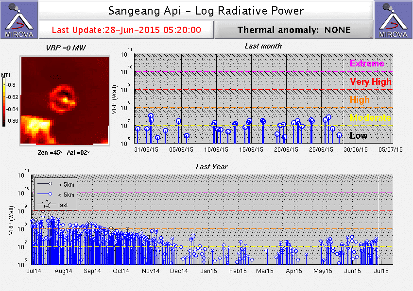 Heat signal from Sangeang Api volcano during the past year (MIROVA)
