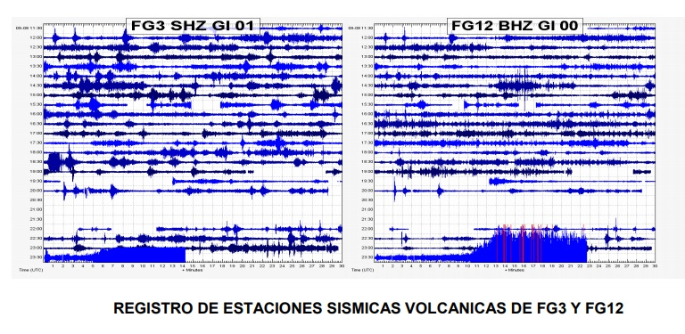 Seismic activity associated with lahars (image: INSIVUMEH)