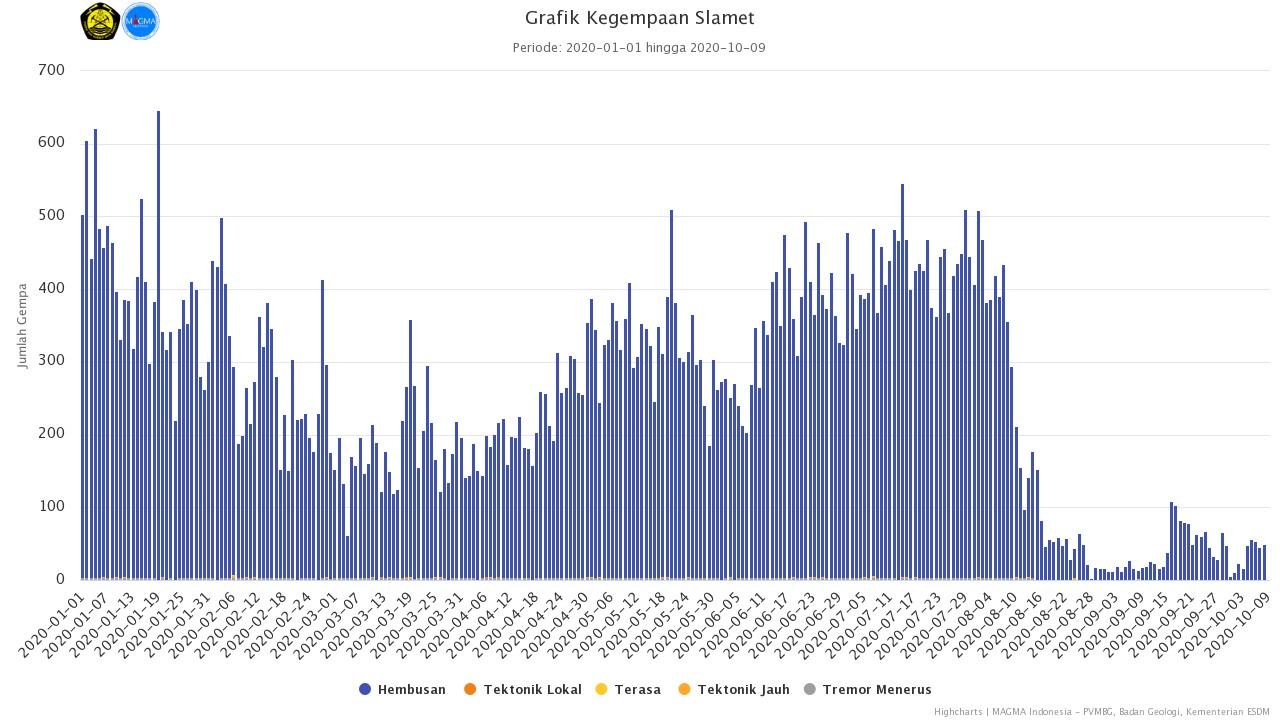 Seismic progress at Slamet volcano during the past 9 months (image: PVMBG)