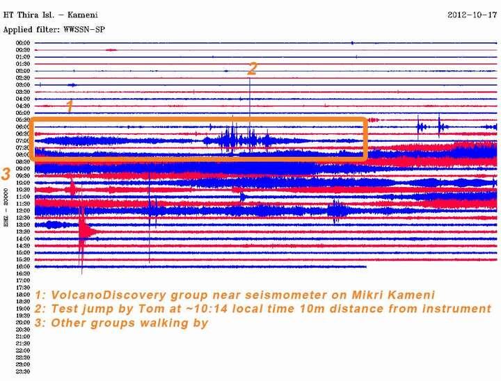 Seismic signals of Nea Kameni station on 17 Oct 2012