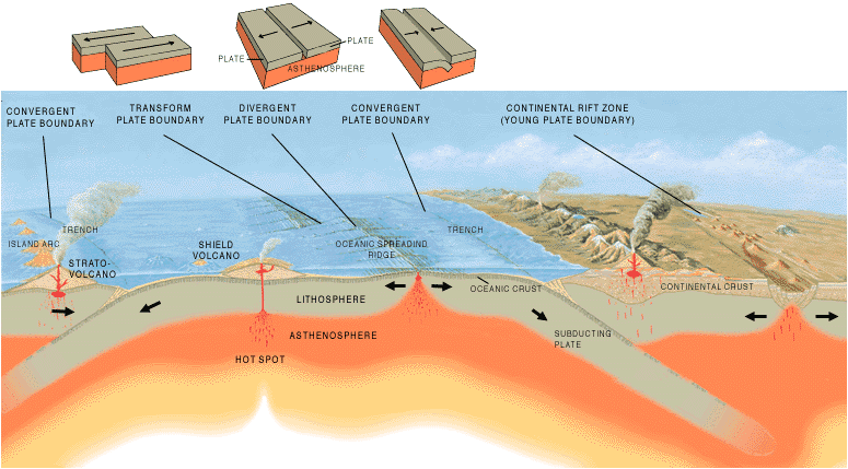 Volcanism at divergent and convergent plate margins (USGS)